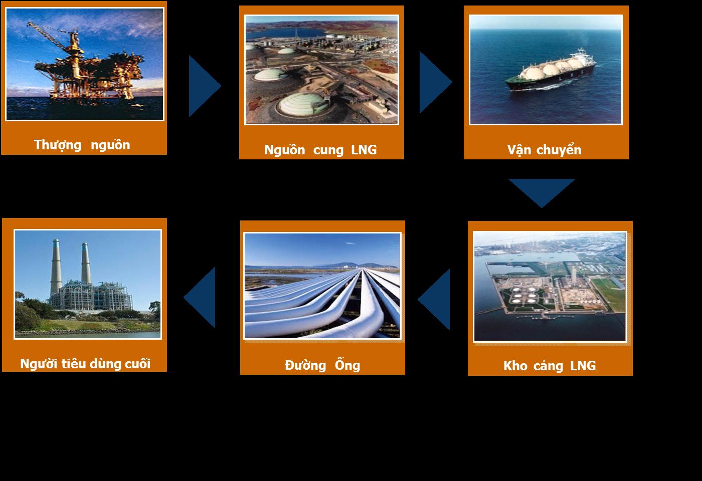 Đường đi trong khai thác khí thiên nhiên hóa lỏng (LNG)